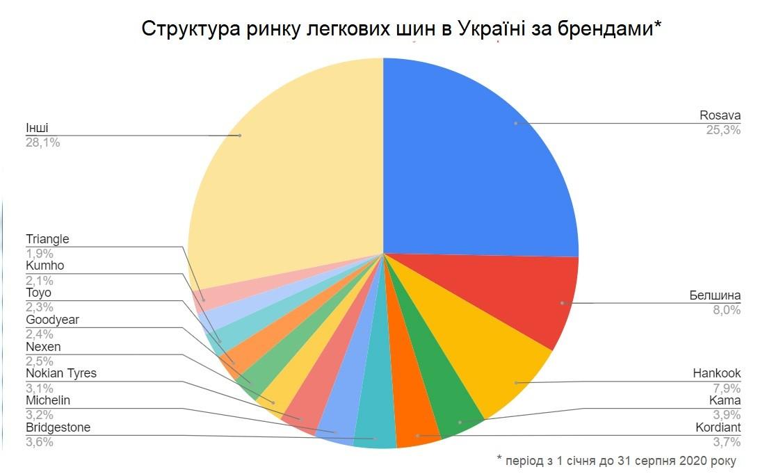 Аналіз продажів шин 2020 р.